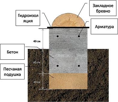 Заливке фундамента из пгс